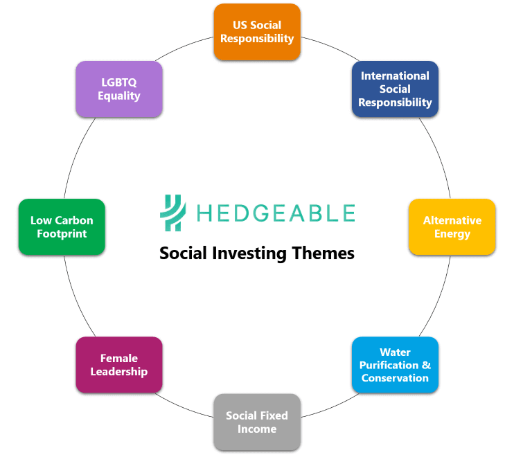 Hedgeable Investing