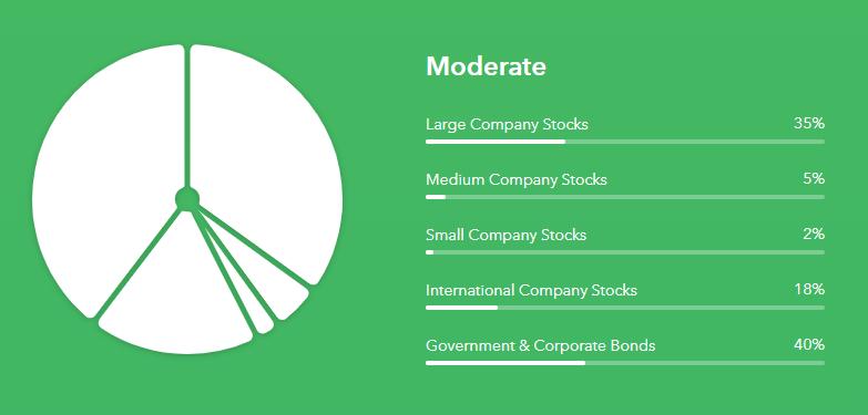 中等投资组合的Acorns资产配置